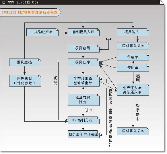 模具管理系统流程图